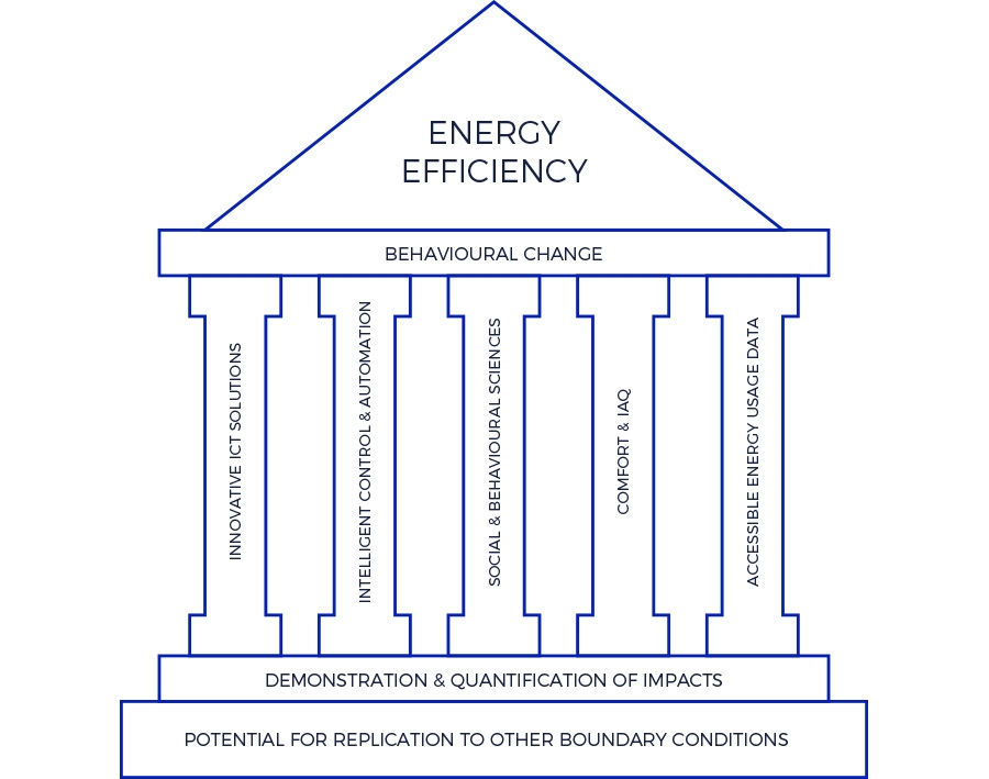 FEEdBACK Energy Efficiency